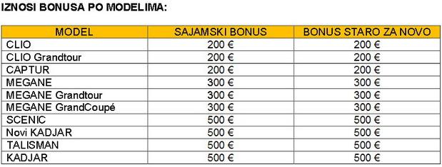 Renault Bonus
