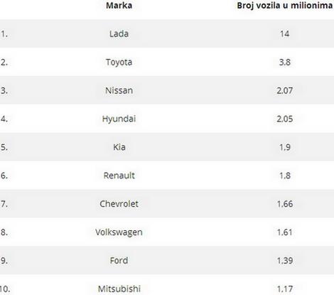 Top 10 Rusija