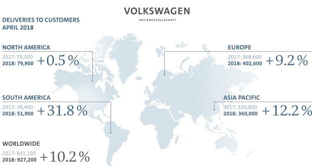 Volkswagen april