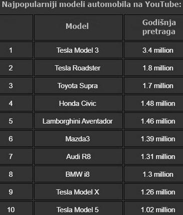 Tesla YouTube